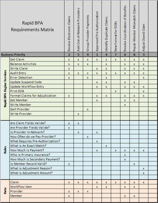 The Rapid Bpa Requirements Matrix Rapid Bpa